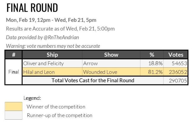 Total votes cast for the final round